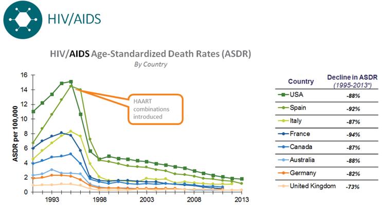 Hiv Rate Deutschland
